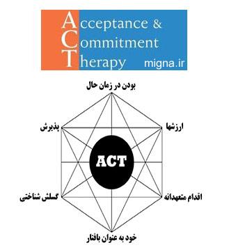 چرا ACT را یاد بگیریم؟