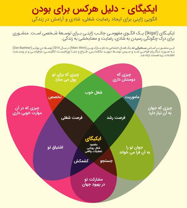 ایکیگای - Ikigai - فلسفه ایکیگای - خدمات روانشناسی و مشاوره مروارید در مشهد